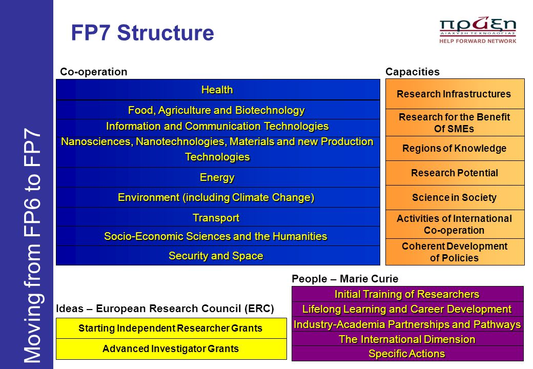 FP7 Structure Moving from FP6 to FP7 Co-operation Capacities Health