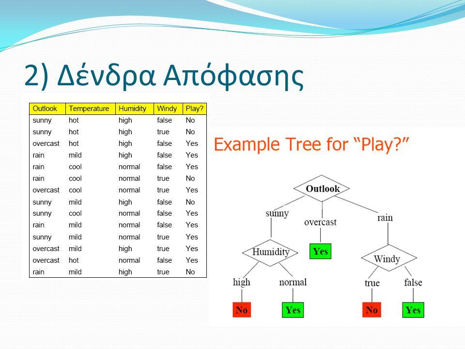 2) Δένδρα Απόφασης
