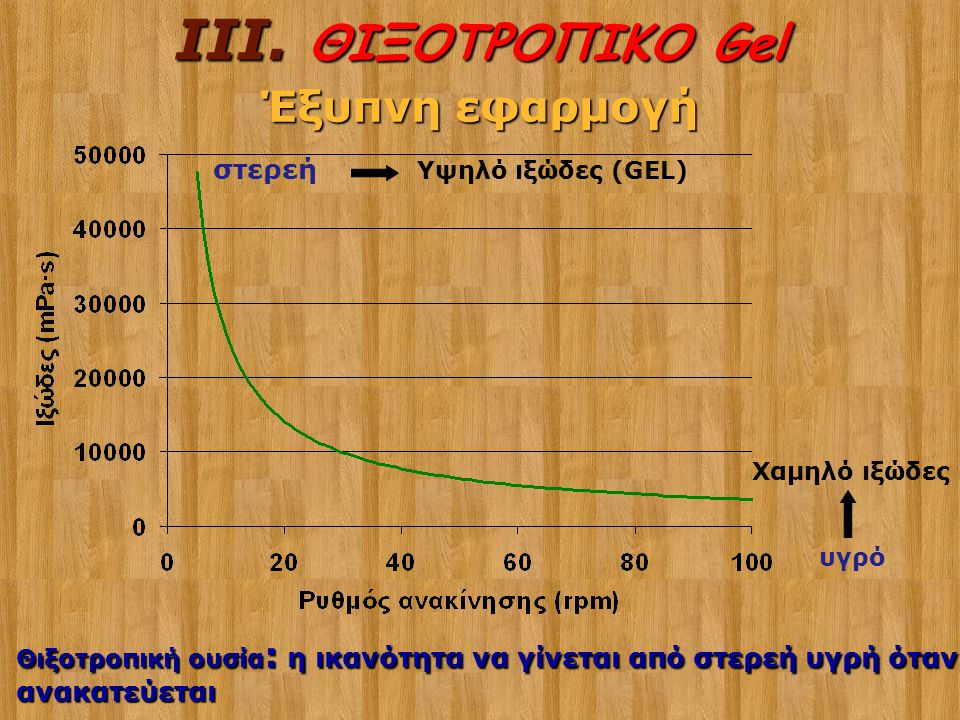 III. ΘΙΞΟΤΡΟΠΙΚΟ Gel Έξυπνη εφαρμογή στερεή ανακατεύεται