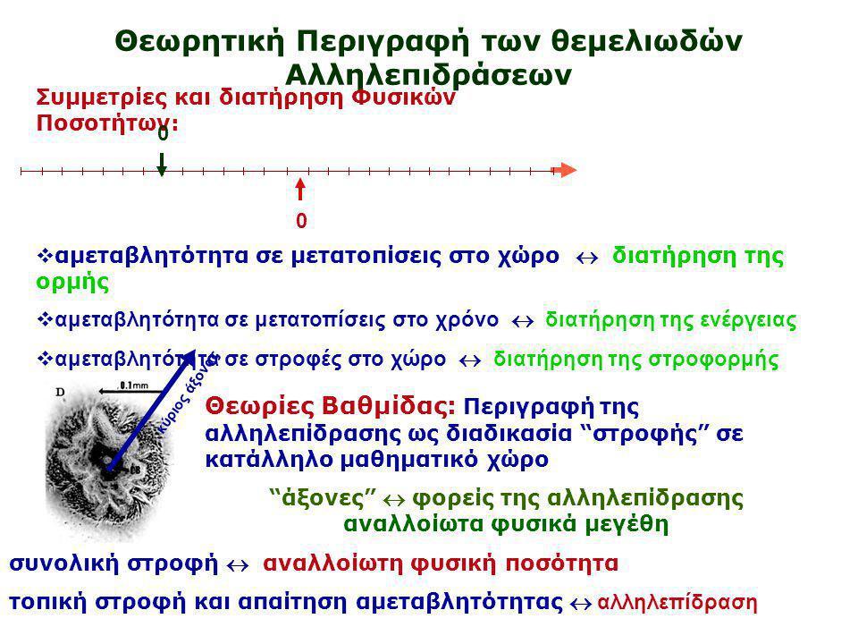 Θεωρητική Περιγραφή των θεμελιωδών Αλληλεπιδράσεων