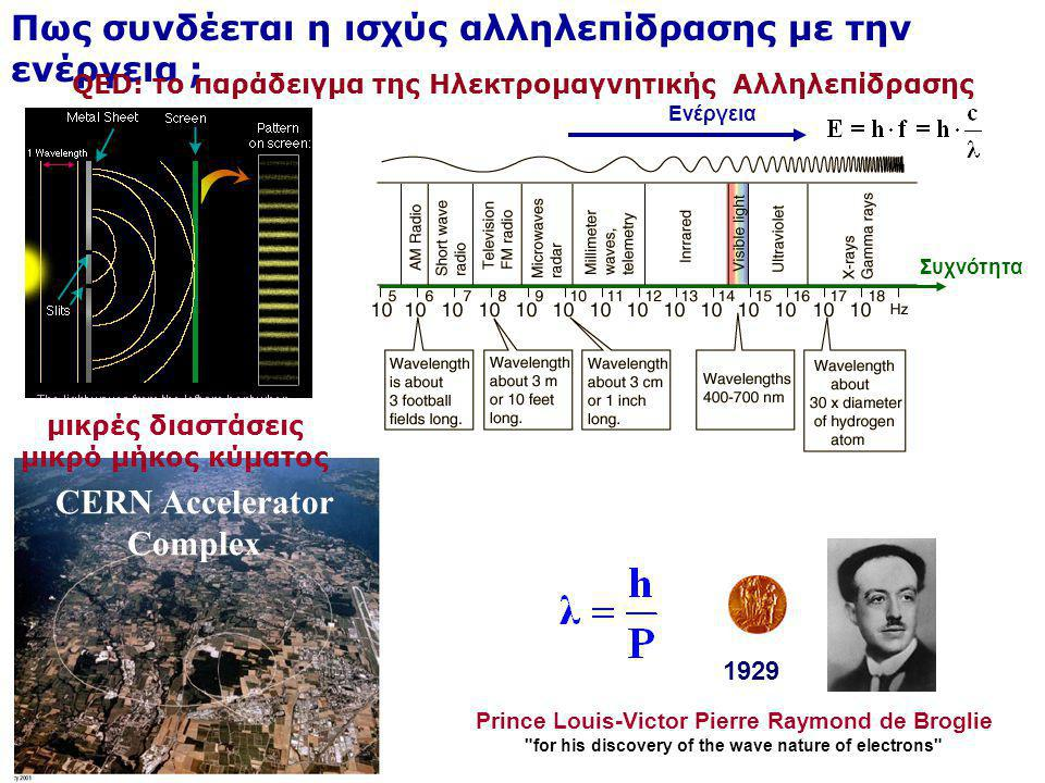 QED: το παράδειγμα της Ηλεκτρομαγνητικής Αλληλεπίδρασης