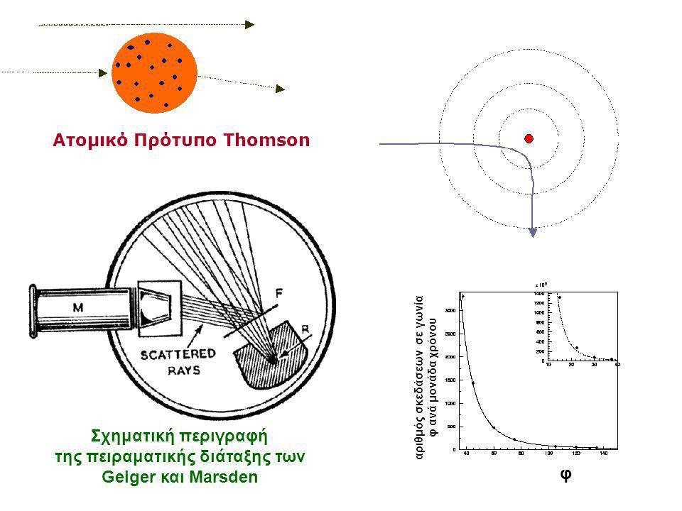 Σχηματική περιγραφή της πειραματικής διάταξης των Geiger και Marsden