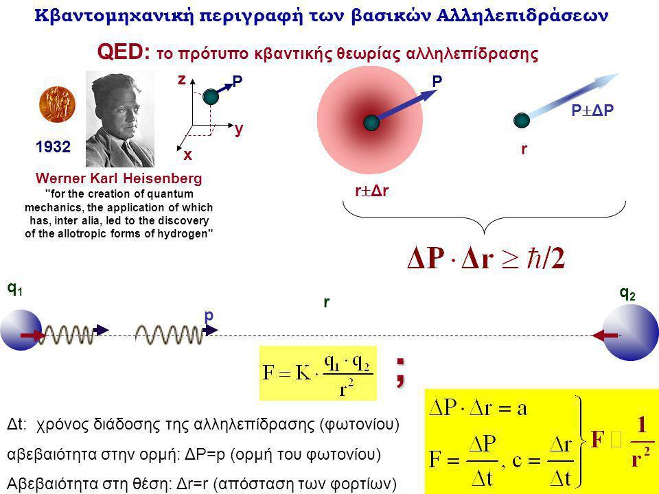 ; QED: το πρότυπο κβαντικής θεωρίας αλληλεπίδρασης