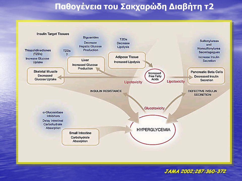 Παθογένεια του Σακχαρώδη Διαβήτη τ2