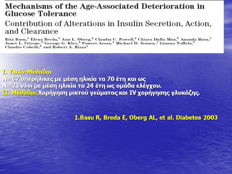 Ι. Υλικό-Μέθοδοι Ν=67 υπερήλικες με μέση ηλικία τα 70 έτη και ως. Ν=21 νέοι με μέση ηλικία τα 24 έτη ως ομάδα ελέγχου.
