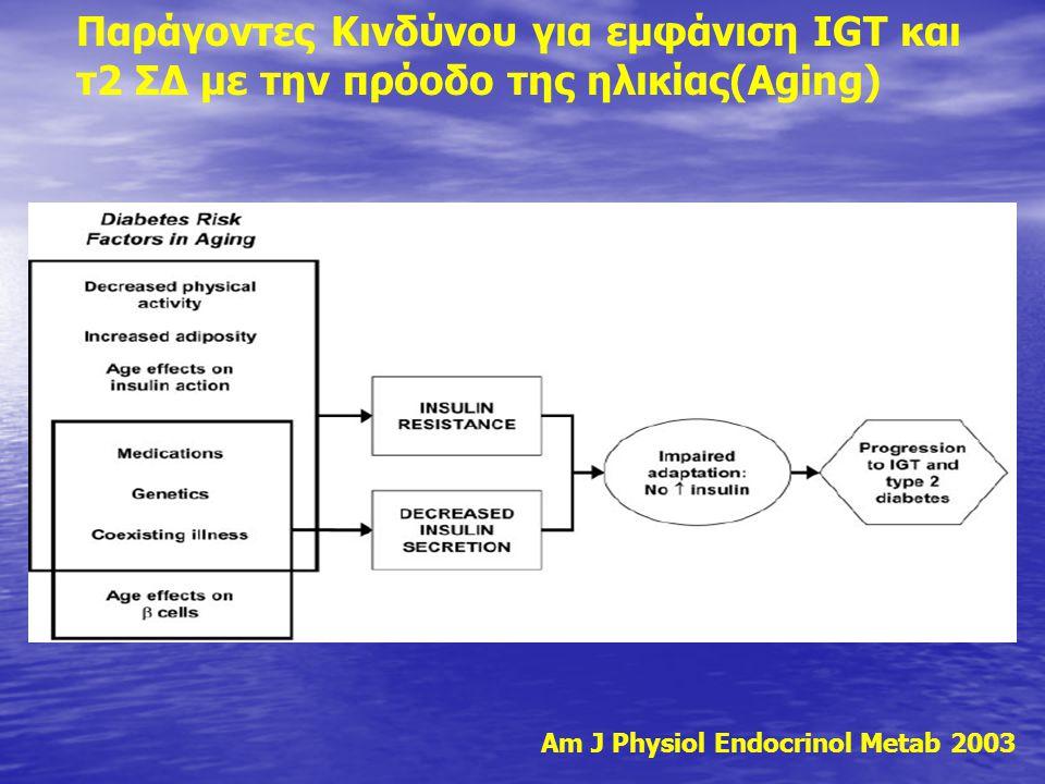 Παράγοντες Κινδύνου για εμφάνιση IGT και