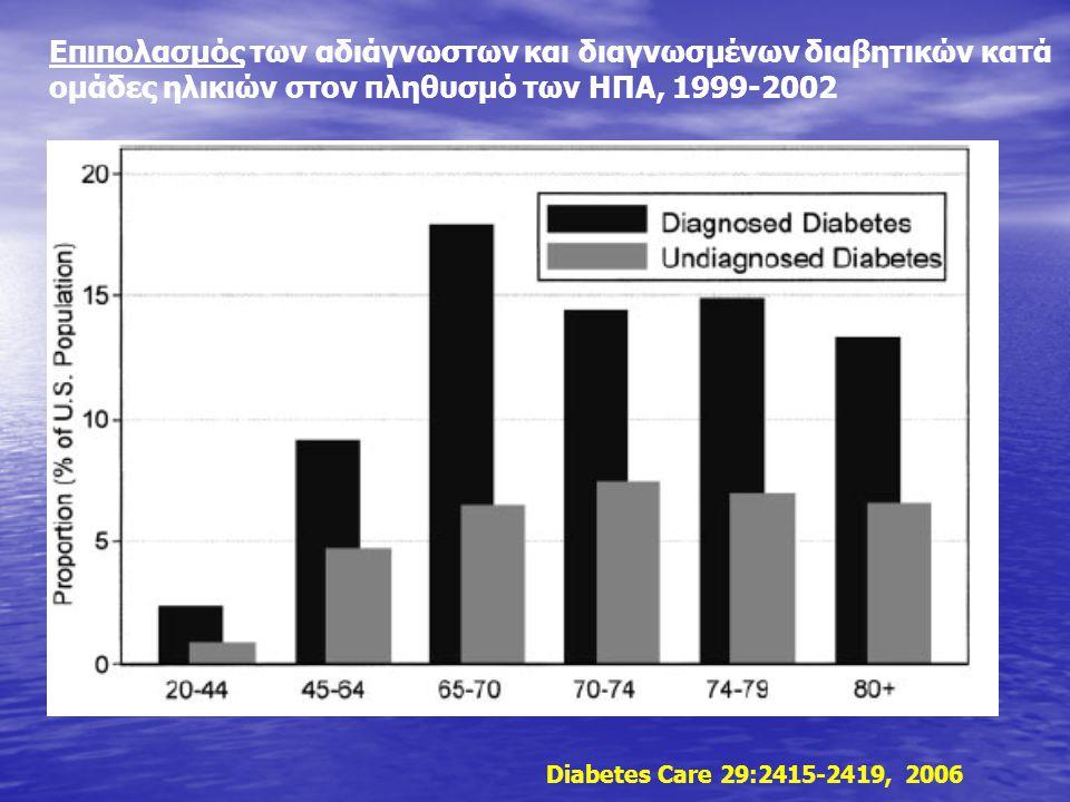 Επιπολασμός των αδιάγνωστων και διαγνωσμένων διαβητικών κατά ομάδες ηλικιών στον πληθυσμό των ΗΠΑ, 1999-2002