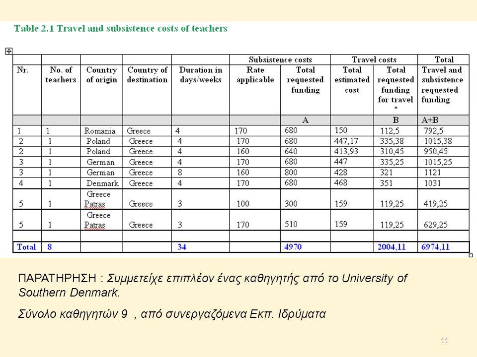 ΠΑΡΑΤΗΡΗΣΗ : Συμμετείχε επιπλέον ένας καθηγητής από το University of Southern Denmark.