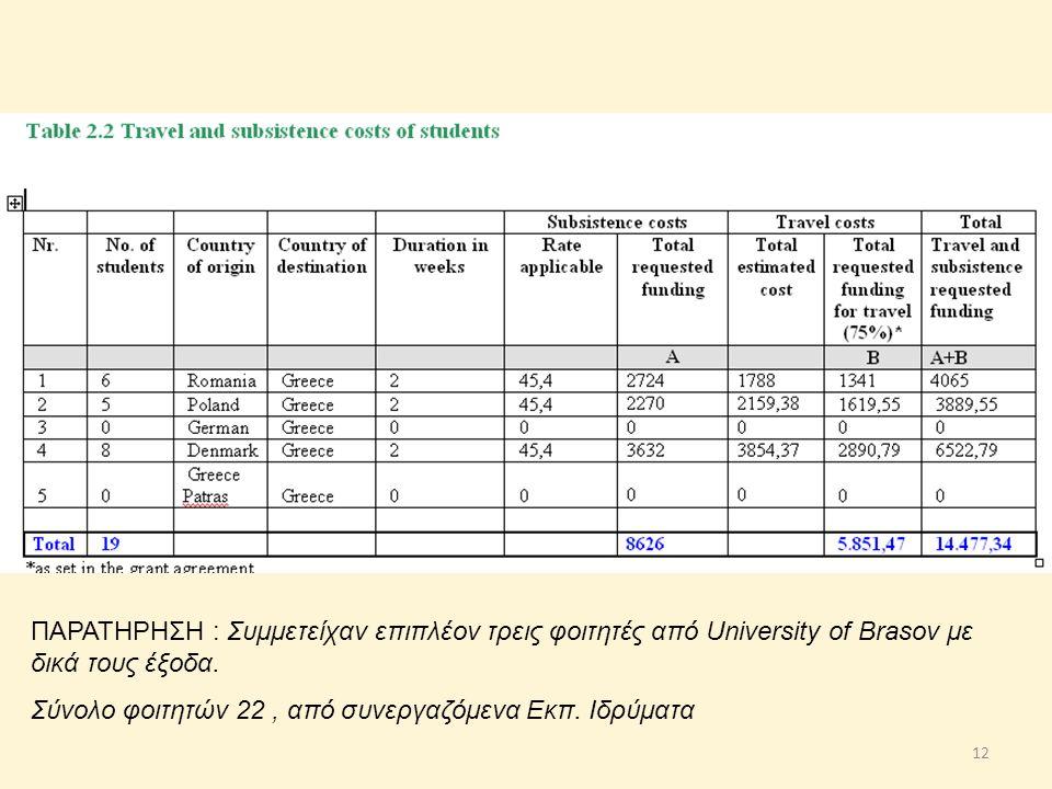 ΠΑΡΑΤΗΡΗΣΗ : Συμμετείχαν επιπλέον τρεις φοιτητές από University of Brasov με δικά τους έξοδα.