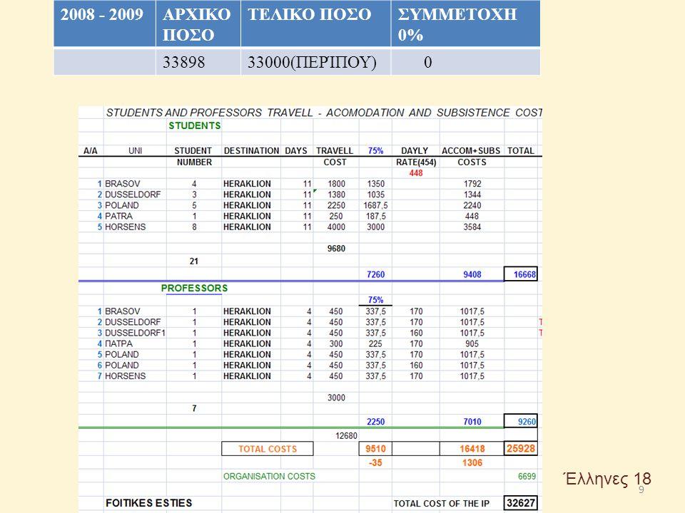 2008 - 2009 ΑΡΧΙΚΟ ΠΟΣΟ ΤΕΛΙΚΟ ΠΟΣΟ ΣΥΜΜΕΤΟΧΗ 0% 33898 33000(ΠΕΡΊΠΟΥ) Έλληνες 18