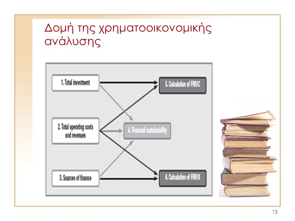 Δομή της χρηματοοικονομικής ανάλυσης