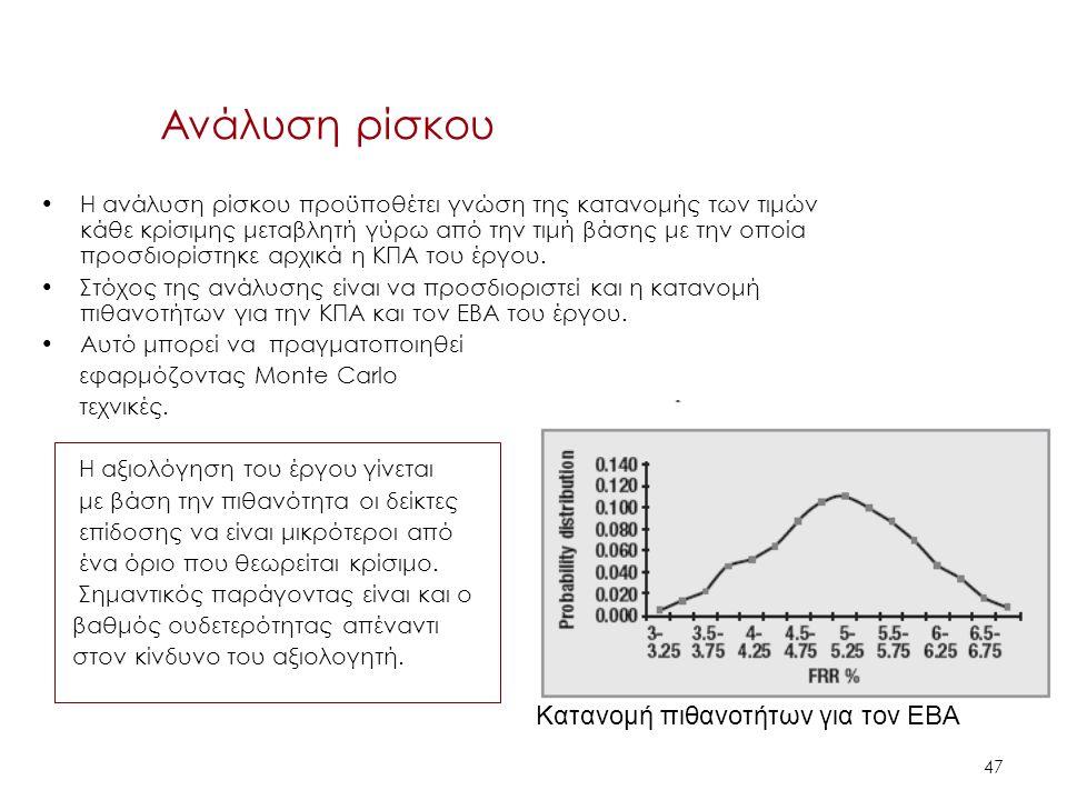 Ανάλυση ρίσκου Κατανομή πιθανοτήτων για τον ΕΒΑ