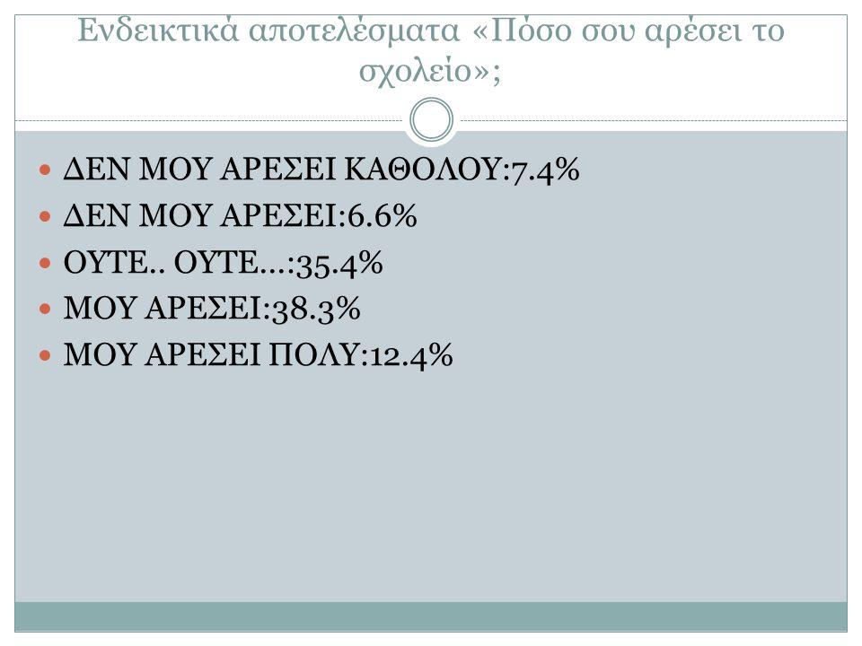 Ενδεικτικά αποτελέσματα «Πόσο σου αρέσει το σχολείο»;