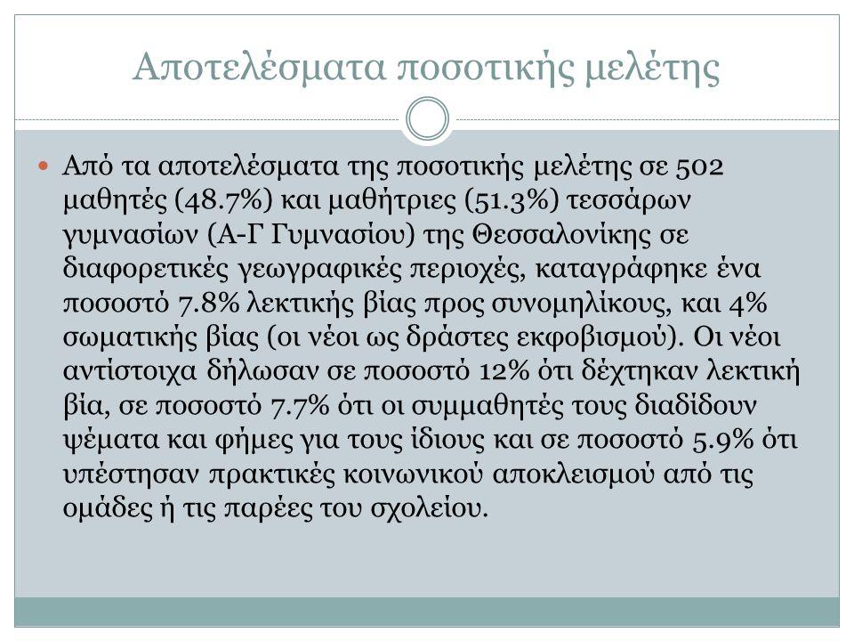Αποτελέσματα ποσοτικής μελέτης