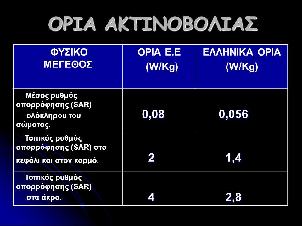 ΟΡΙΑ ΑΚΤΙΝΟΒΟΛΙΑΣ 0,08 0,056 2 1,4 4 2,8 ΟΡΙΑ Ε.Ε (W/Kg) ΕΛΛΗΝΙΚΑ ΟΡΙΑ