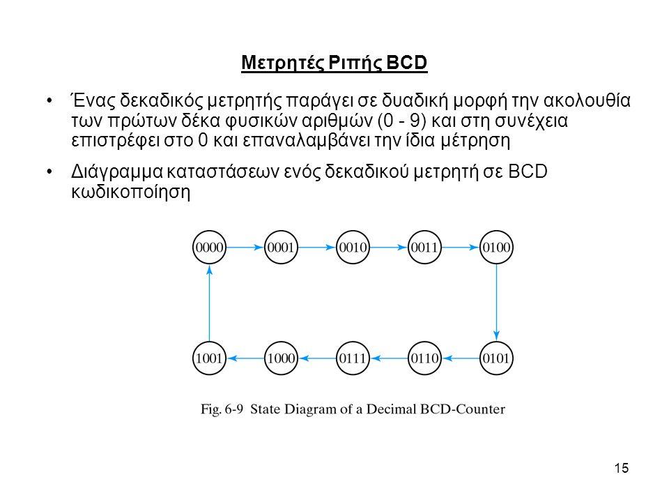 Μετρητές Ριπής BCD