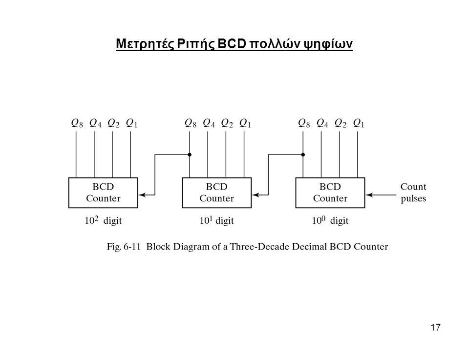 Μετρητές Ριπής BCD πολλών ψηφίων
