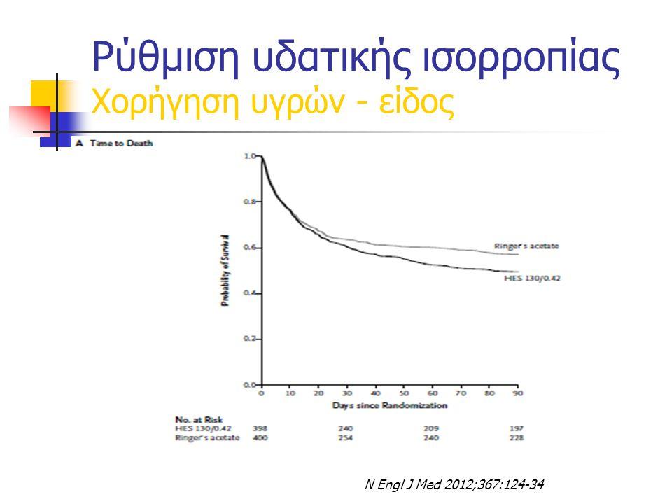 Ρύθμιση υδατικής ισορροπίας Χορήγηση υγρών - είδος
