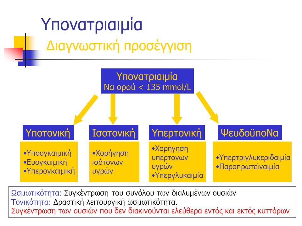 Υπονατριαιμία Διαγνωστική προσέγγιση