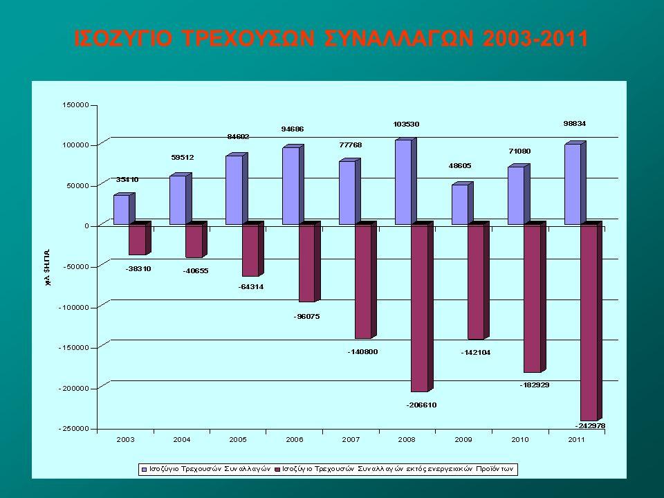 ΙΣΟΖΥΓΙΟ ΤΡΕΧΟΥΣΩΝ ΣΥΝΑΛΛΑΓΩΝ 2003-2011