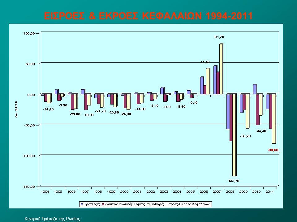 ΕΙΣΡΟΕΣ & ΕΚΡΟΕΣ ΚΕΦΑΛΑΙΩΝ 1994-2011