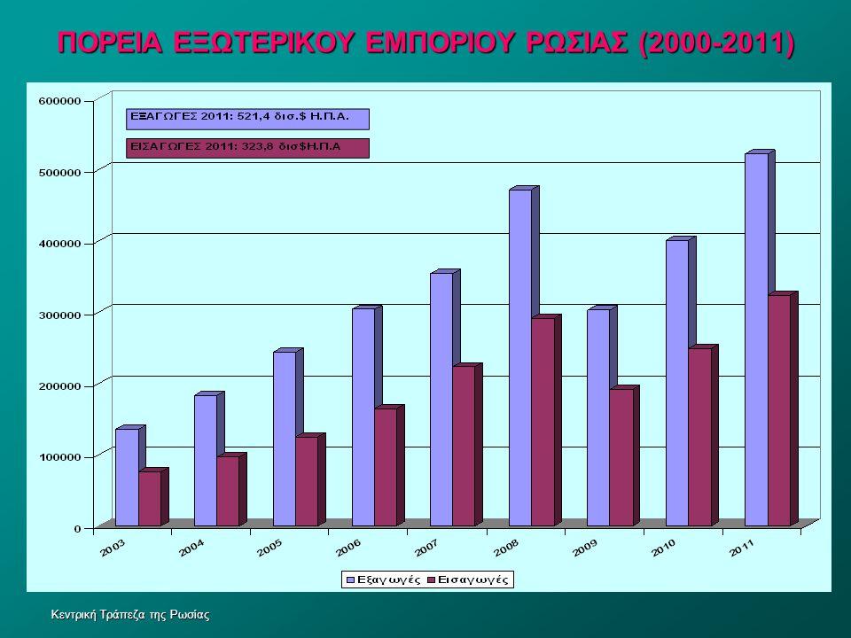 ΠΟΡΕΙΑ ΕΞΩΤΕΡΙΚΟΥ ΕΜΠΟΡΙΟΥ ΡΩΣΙΑΣ (2000-2011)