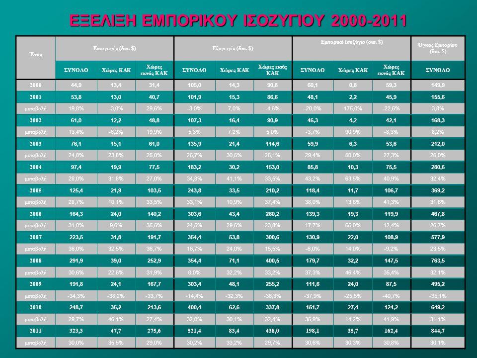 ΕΞΕΛΙΞΗ ΕΜΠΟΡΙΚΟΥ ΙΣΟΖΥΓΙΟΥ 2000-2011