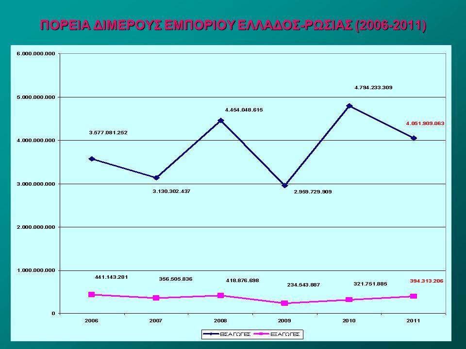 ΠΟΡΕΙΑ ΔΙΜΕΡΟΥΣ ΕΜΠΟΡΙΟΥ ΕΛΛΑΔΟΣ-ΡΩΣΙΑΣ (2006-2011)