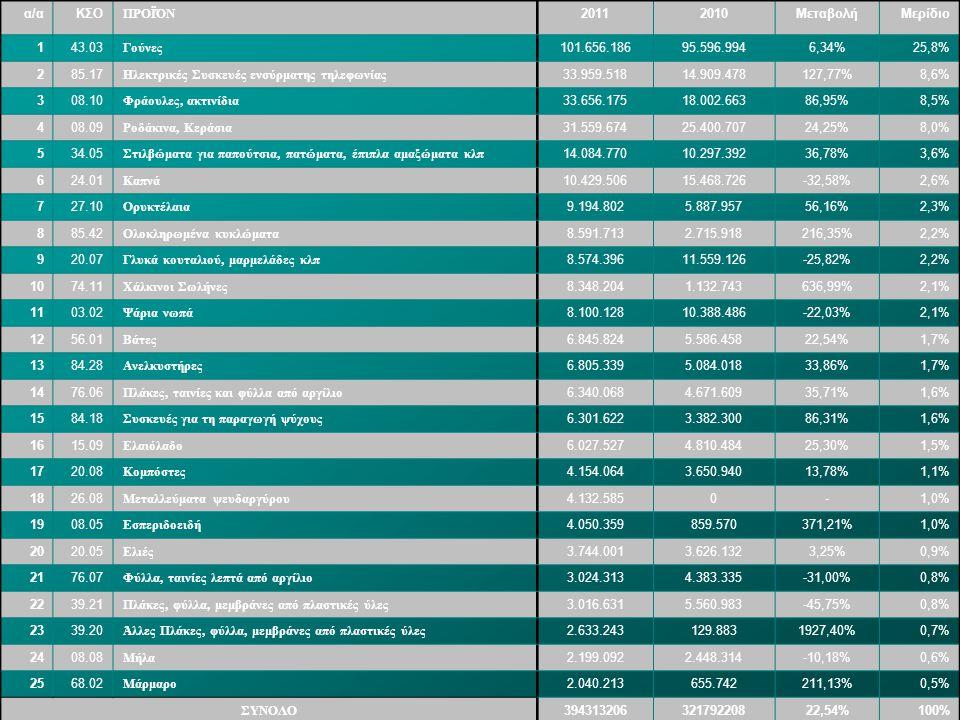α/α ΚΣΟ. ΠΡΟΪΌΝ. 2011. 2010. Μεταβολή. Μερίδιο. 1. 43.03. Γούνες. 101.656.186. 95.596.994.