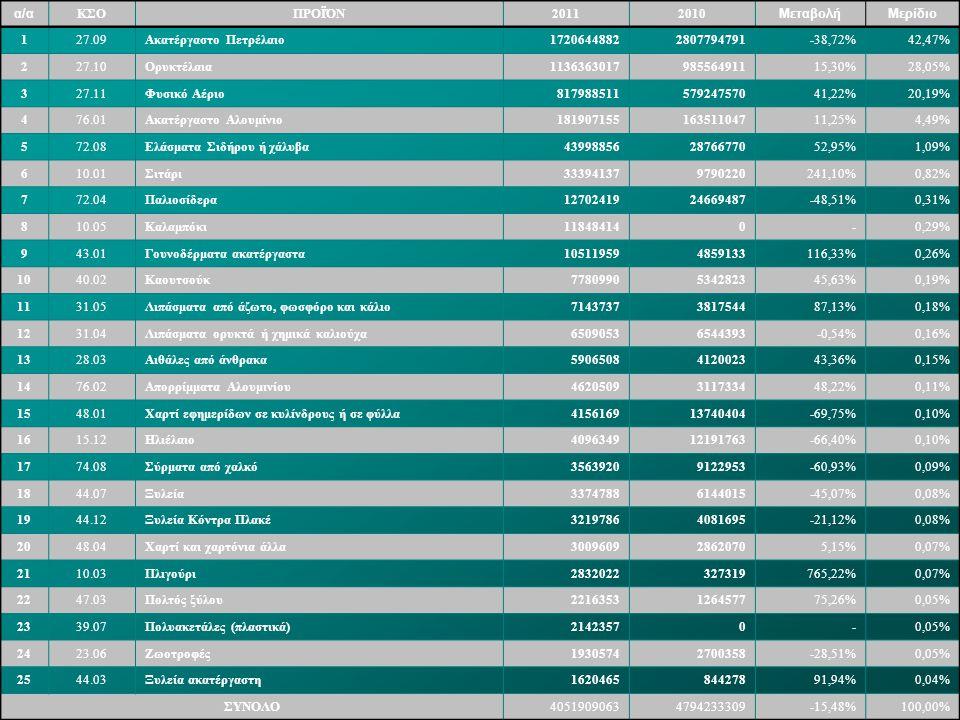 α/α ΚΣΟ. ΠΡΟΪΌΝ. 2011. 2010. Μεταβολή. Μερίδιο. 1. 27.09. Ακατέργαστο Πετρέλαιο. 1720644882.