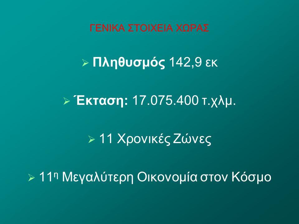 11η Μεγαλύτερη Οικονομία στον Κόσμο