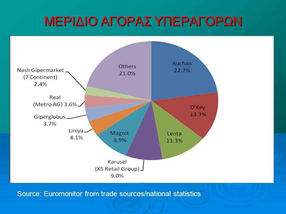 ΜΕΡΙΔΙΟ ΑΓΟΡΑΣ ΥΠΕΡΑΓΟΡΩΝ