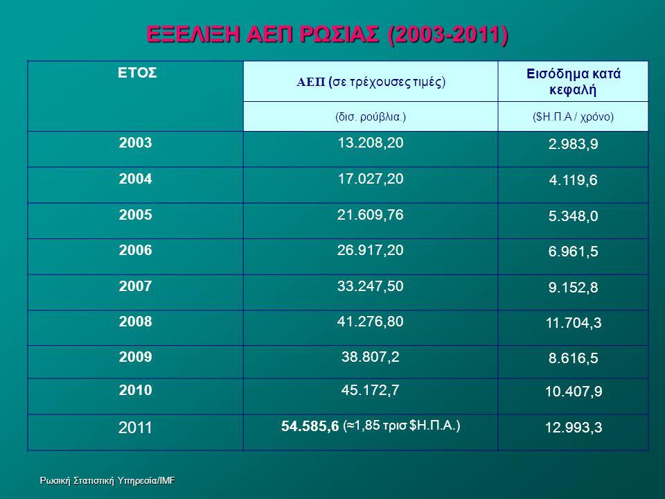 ΑΕΠ (σε τρέχουσες τιμές)