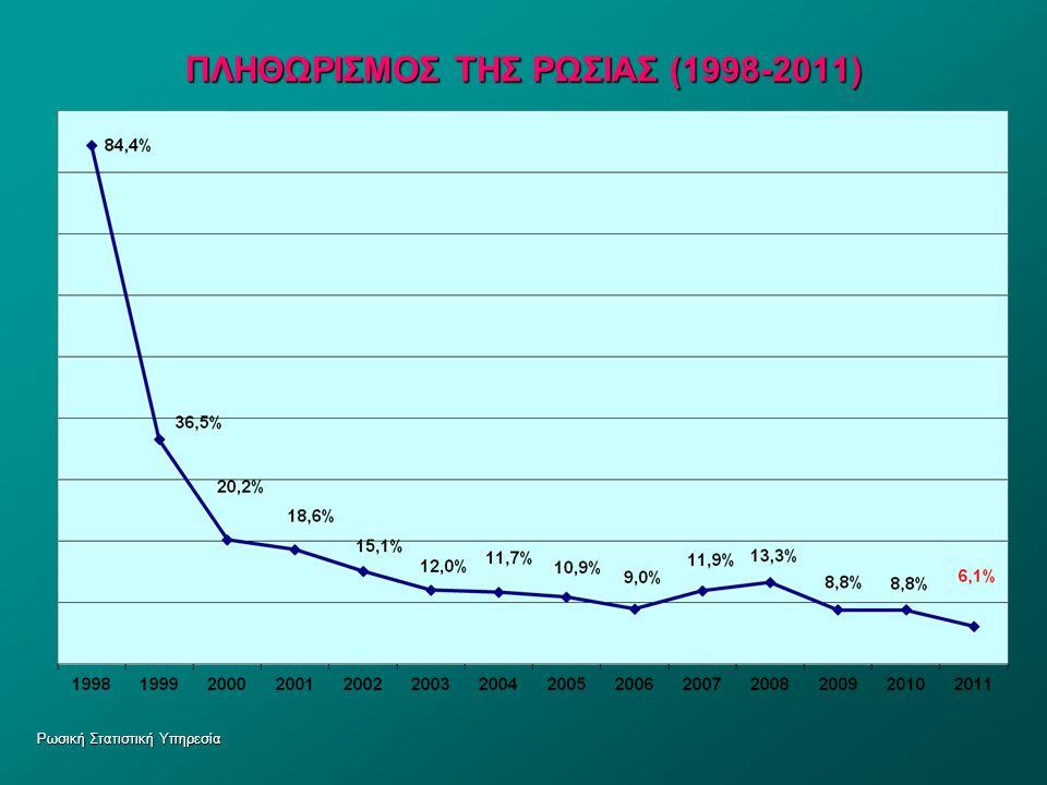ΠΛΗΘΩΡΙΣΜΟΣ ΤΗΣ ΡΩΣΙΑΣ (1998-2011)