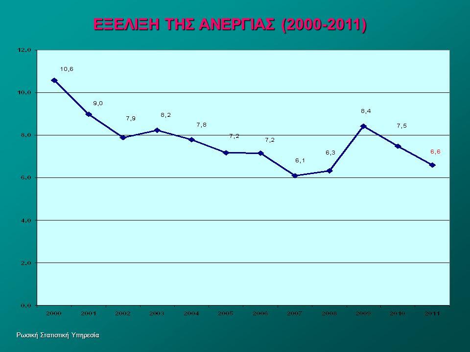 ΕΞΕΛΙΞΗ ΤΗΣ ΑΝΕΡΓΙΑΣ (2000-2011)
