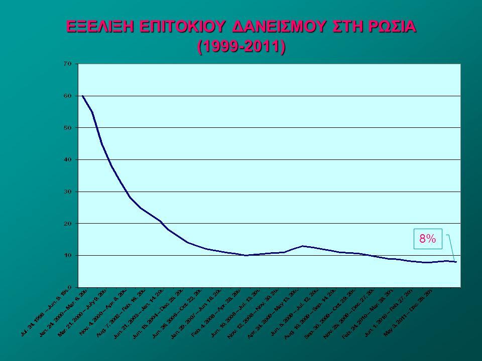 ΕΞΕΛΙΞΗ ΕΠΙΤΟΚΙΟΥ ΔΑΝΕΙΣΜΟΥ ΣΤΗ ΡΩΣΙΑ (1999-2011)