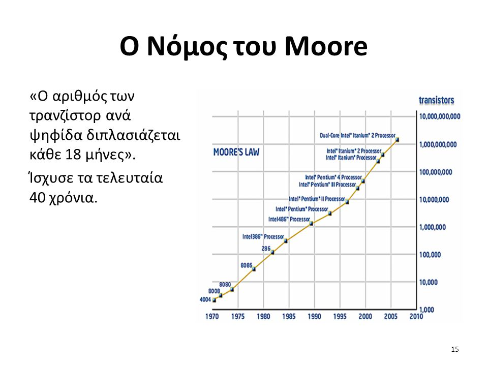 Ο Νόμος του Moore «Ο αριθμός των τρανζίστορ ανά ψηφίδα διπλασιάζεται κάθε 18 μήνες».
