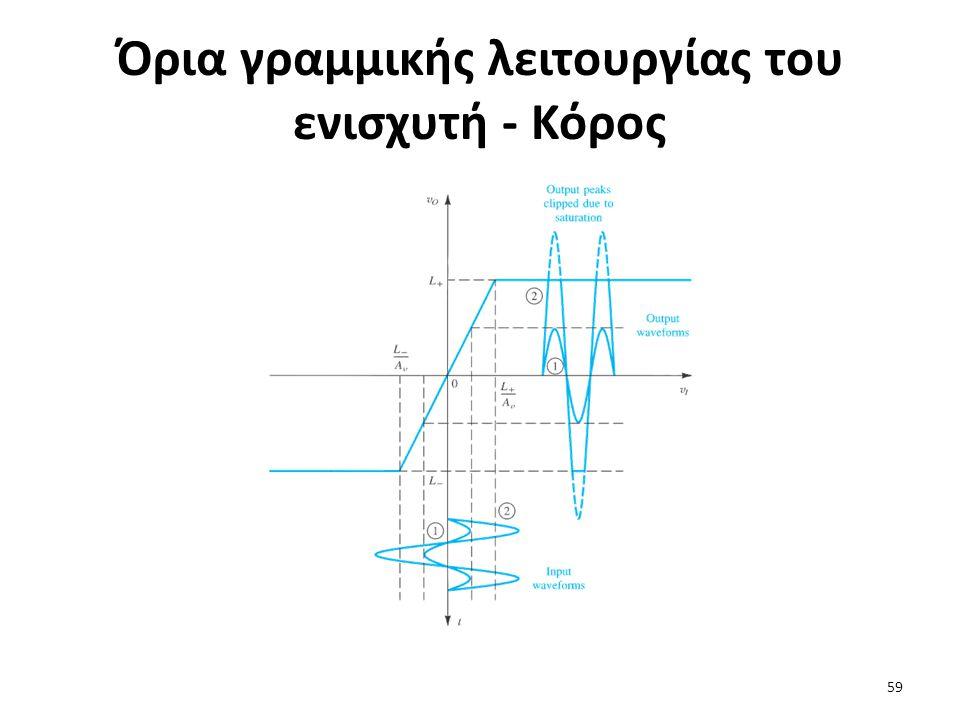Όρια γραμμικής λειτουργίας του ενισχυτή - Κόρος