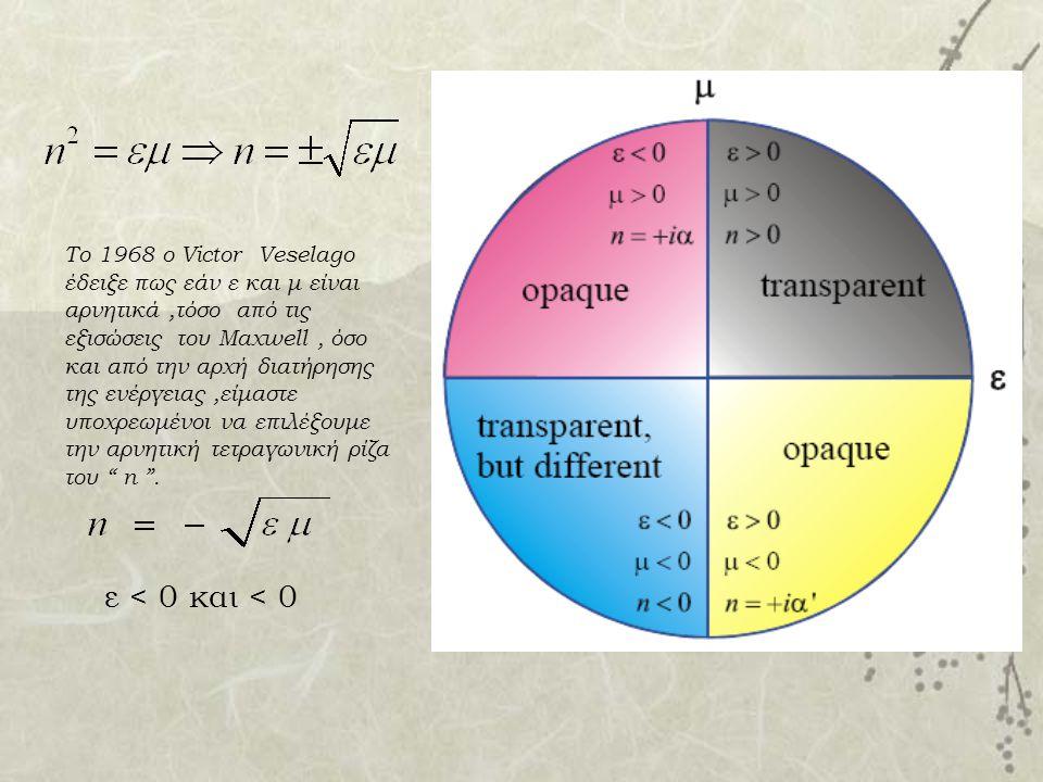Το 1968 ο Victor Veselago έδειξε πως εάν ε και μ είναι αρνητικά ,τόσο από τις εξισώσεις του Maxwell , όσο και από την αρχή διατήρησης της ενέργειας ,είμαστε υποχρεωμένοι να επιλέξουμε την αρνητική τετραγωνική ρίζα του n .