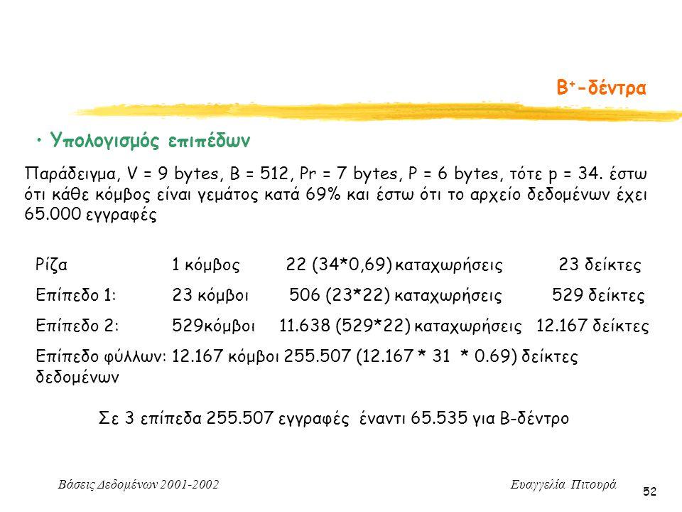 Β+-δέντρα Υπολογισμός επιπέδων
