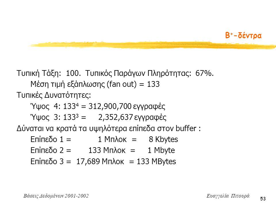 Β+-δέντρα Τυπική Τάξη: 100. Τυπικός Παράγων Πληρότητας: 67%. Μέση τιμή εξάπλωσης (fan out) = 133.