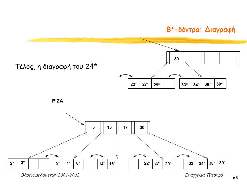 Β+-δέντρα: Διαγραφή Τέλος, η διαγραφή του 24* ΡΙΖΑ 30 22* 27* 29* 33*