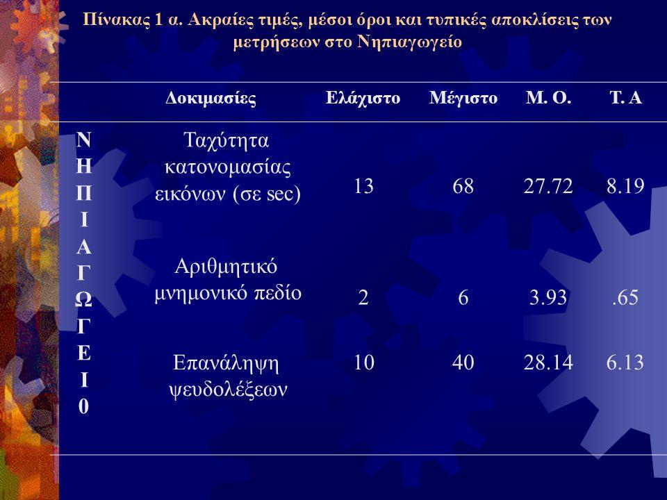 Ταχύτητα κατονομασίας εικόνων (σε sec) 13 68 27.72 8.19