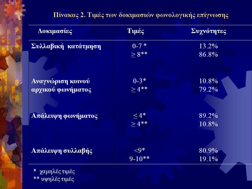 Πίνακας 2. Τιμές των δοκιμασιών φωνολογικής επίγνωσης