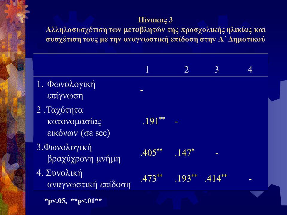 2 .Ταχύτητα κατονομασίας εικόνων (σε sec) .191**