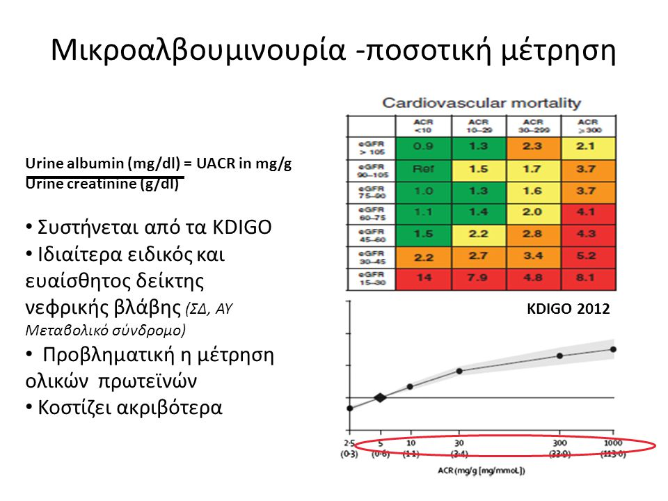 Μικροαλβουμινουρία -ποσοτική μέτρηση