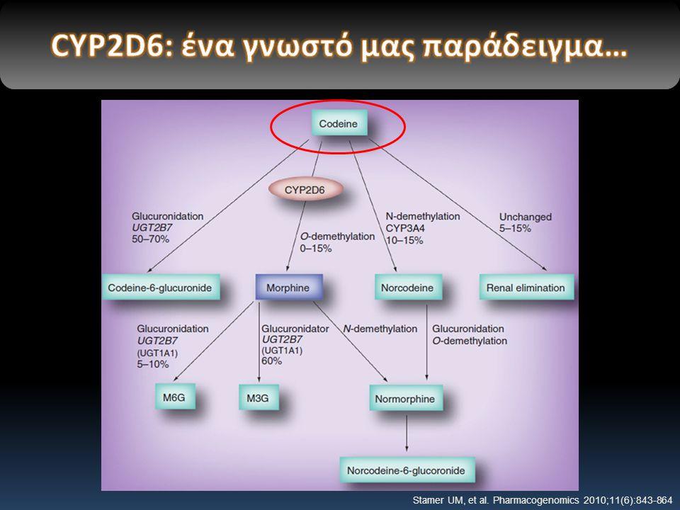 CYP2D6: ένα γνωστό μας παράδειγμα…