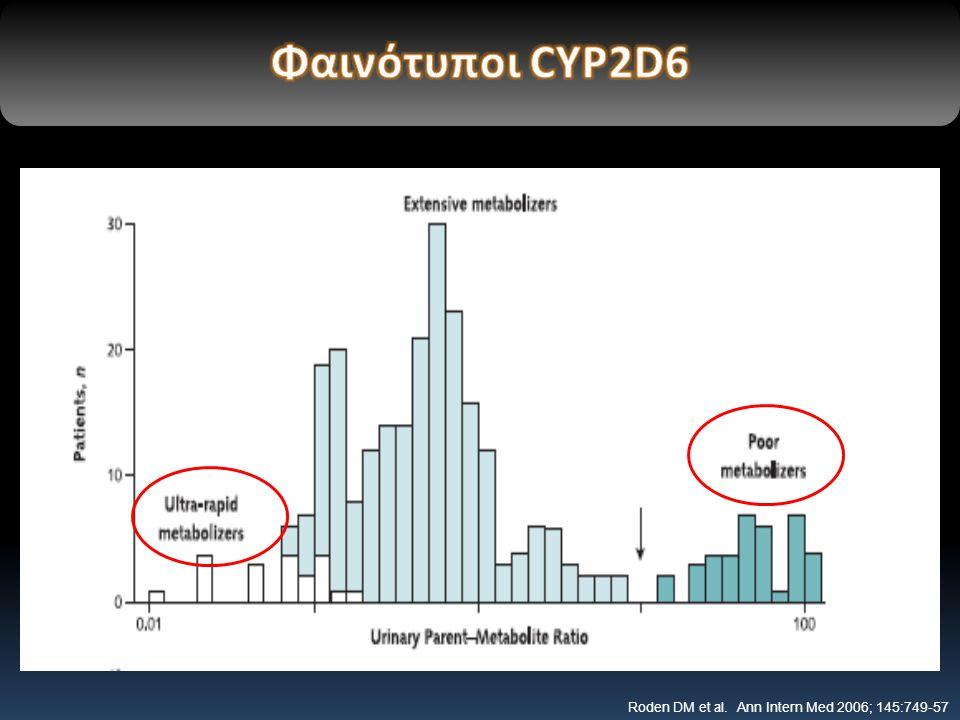 Φαινότυποι CYP2D6 NEJM 2003; 348:529