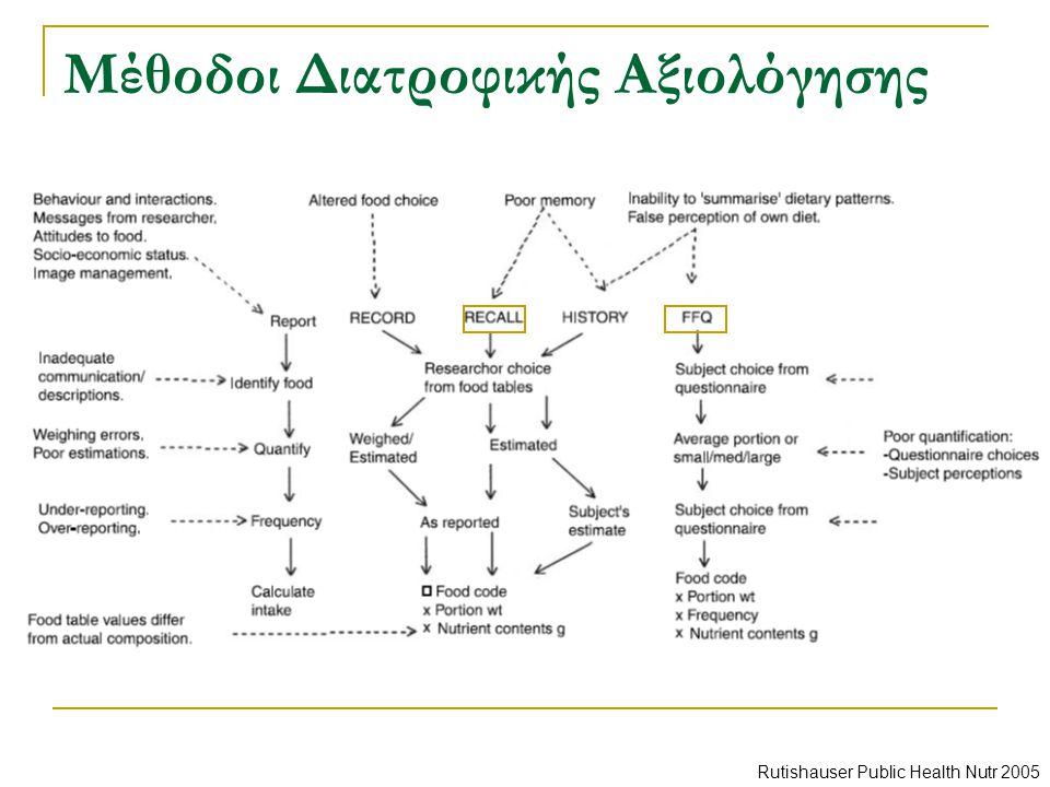 Μέθοδοι Διατροφικής Αξιολόγησης