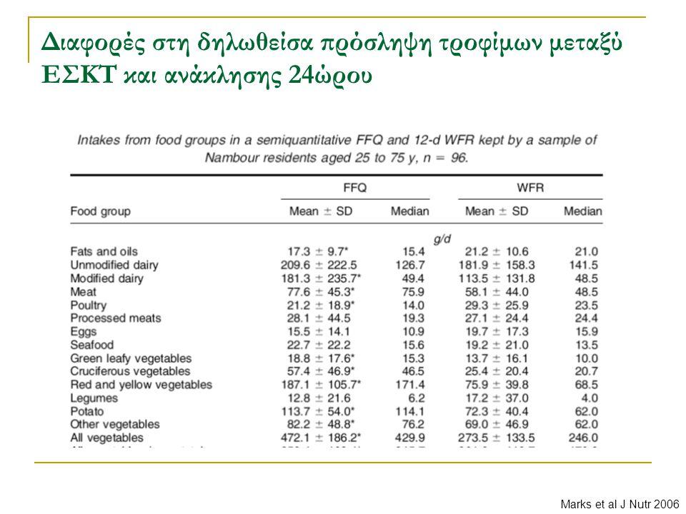 Διαφορές στη δηλωθείσα πρόσληψη τροφίμων μεταξύ ΕΣΚΤ και ανάκλησης 24ώρου